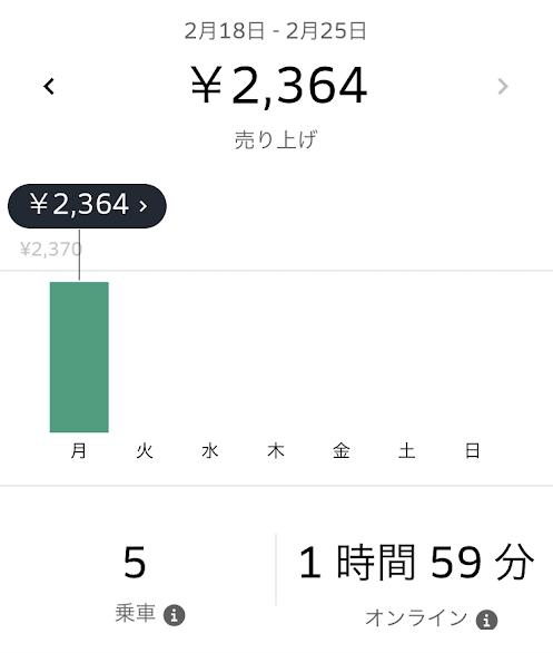 目標の一日2000円をクリア