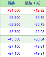 買った株が軒並み大幅に下落