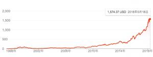 Amazonの株価
