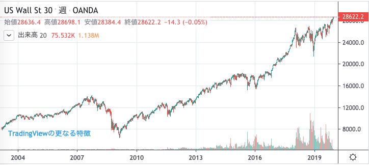 世界の株価はバブル状態